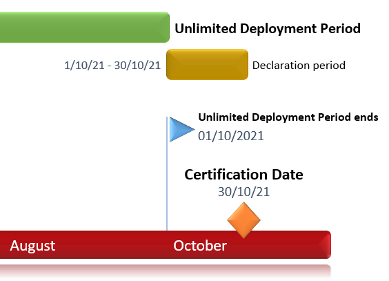 Making Sense Of Oracle Technology Enterprise Agreements Version 1