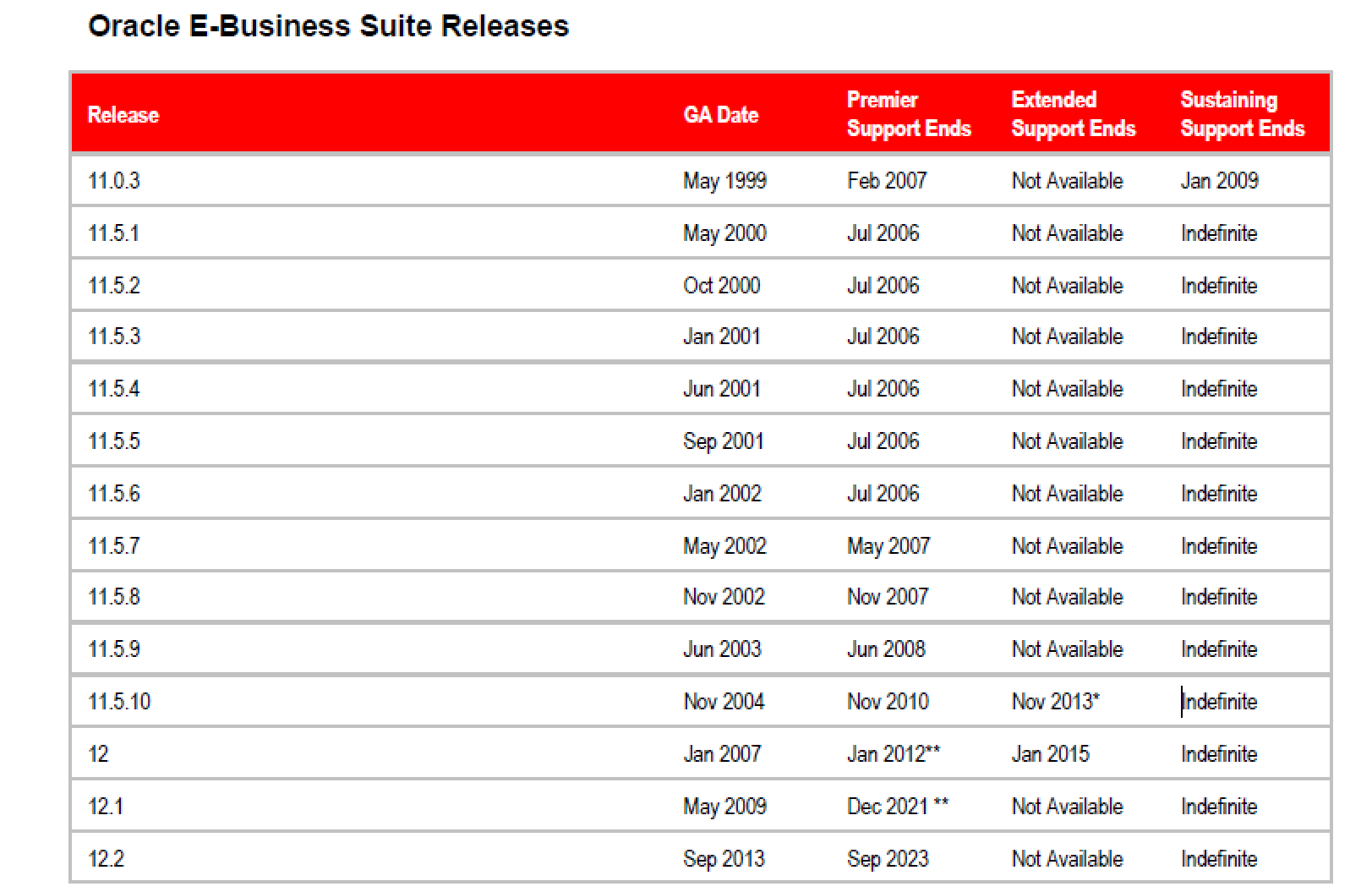 Major Oracle E-Business Suite Changes - Oracle Open World