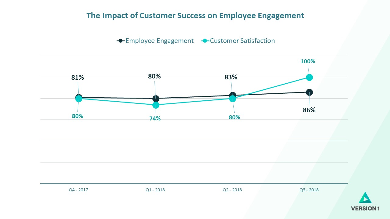 Why Focusing on Satisfying Customers Won't Maintain Satisfaction